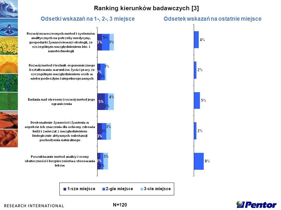 Ranking kierunków badawczych [3]